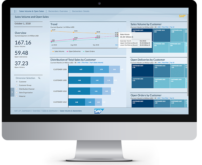 Monitor displaying product dashboard of data graphs and analytics