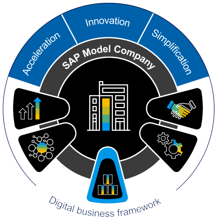 Sap Model Company Discovery Cross Industry Sap Store
